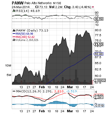 https://staticseekingalpha.a.ssl.fastly.net/uploads/2014/3/25/saupload_panw_chart.png