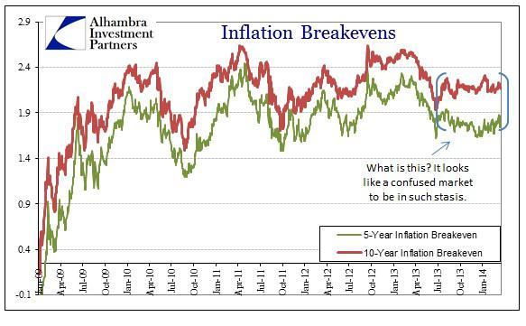 ABOOK Mar 2014 Credit Inflation Breakevens