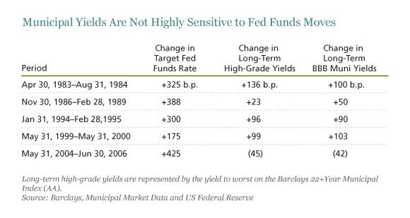 Municipal Yields Are Not Highly Sensitive to Fed Funds Moves