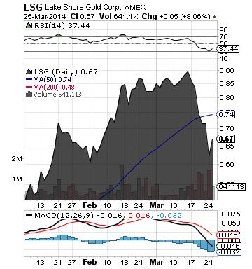 https://staticseekingalpha.a.ssl.fastly.net/uploads/2014/3/26/saupload_lsg_chart.png