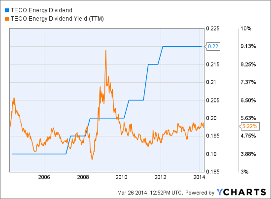 TE Dividend Chart