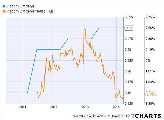 VIAB Dividend Chart
