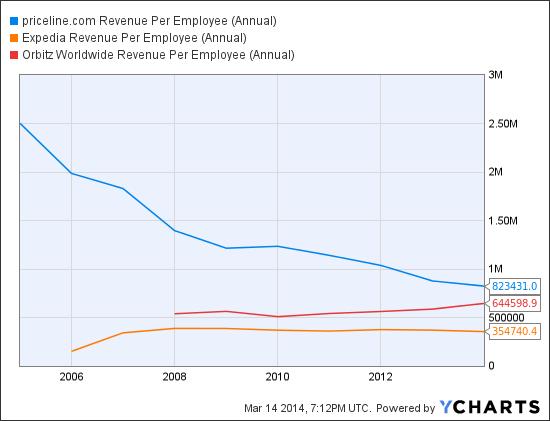 PCLN Revenue Per Employee (Annual) Chart