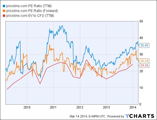 PCLN PE Ratio (NYSE:<a href='http://seekingalpha.com/symbol/TTM' title='Tata Motors Limited'>TTM</a>) Chart
