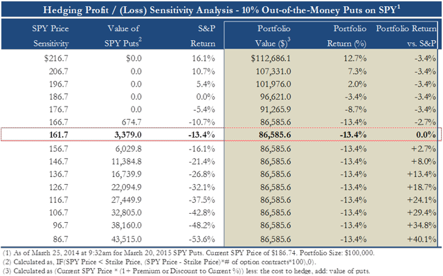 Hedging with 10% out-of-the-money SPY puts