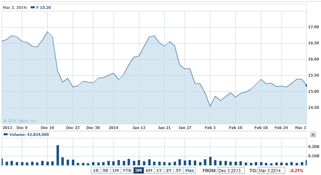 Ford is down 8% over the past three months