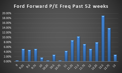 The percentage of instances Ford traded within the indicated forward PE range.