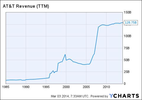 T Revenue Chart