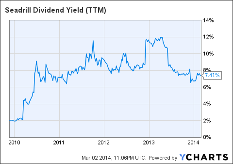 SDRL Dividend Yield (<a href=