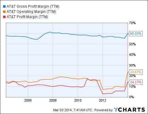 T Gross Profit Margin Chart