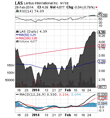 https://staticseekingalpha.a.ssl.fastly.net/uploads/2014/3/3/saupload_las_chart2.png