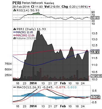 https://staticseekingalpha.a.ssl.fastly.net/uploads/2014/3/3/saupload_peri_chart1.png
