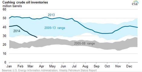 Cushing cruide oil inventories