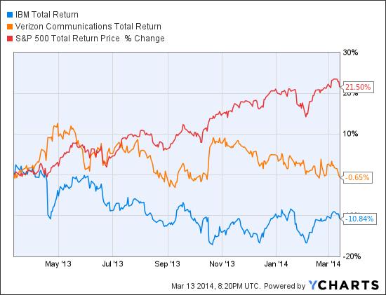 IBM Total Return Price Chart