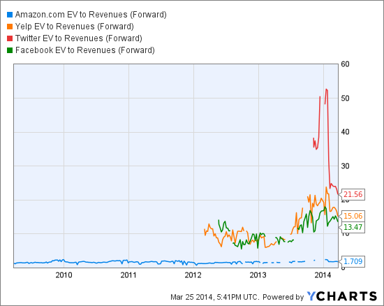 AMZN EV to Revenues (Forward) Chart