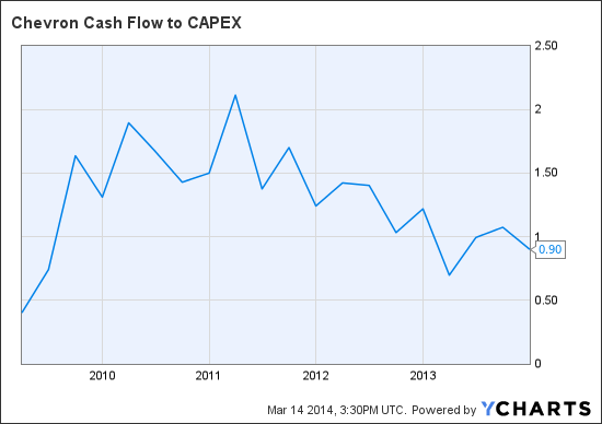CVX Cash Flow to CAPEX Chart