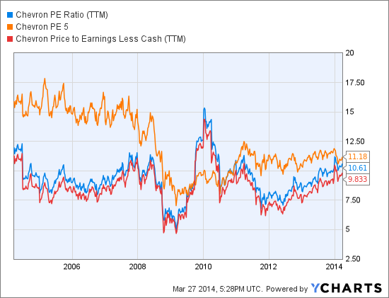 CVX PE Ratio (NYSE:<a href='http://seekingalpha.com/symbol/TTM' title='Tata Motors Limited'>TTM</a>) Chart
