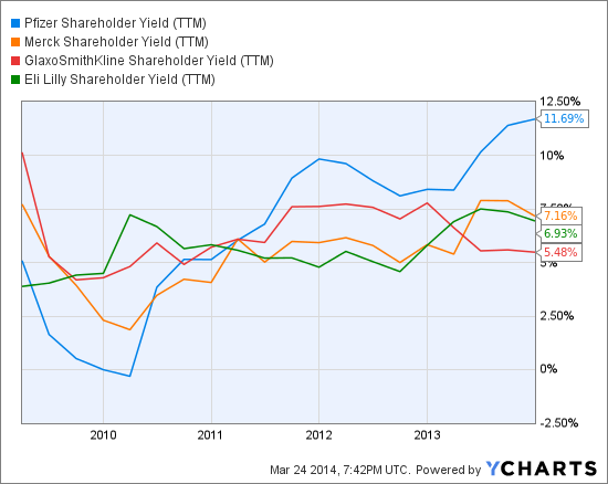 PFE Shareholder Yield (NYSE:<a href='http://seekingalpha.com/symbol/TTM' title='Tata Motors Limited'>TTM</a>) Chart