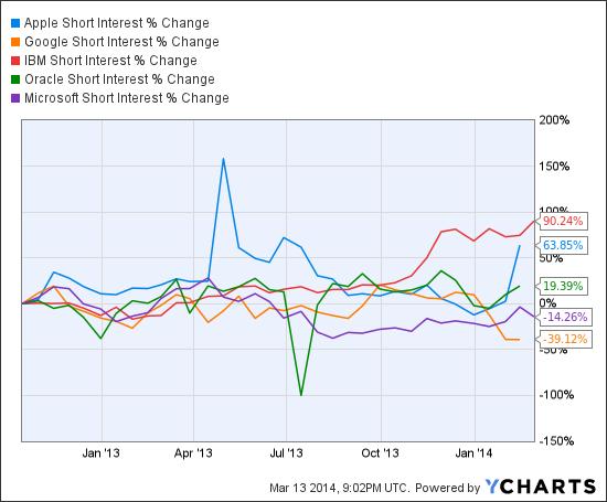 AAPL Short Interest Chart