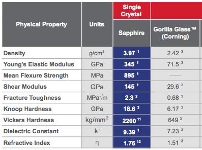 sapphire vs gorilla glass