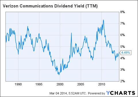 VZ Dividend Yield Chart