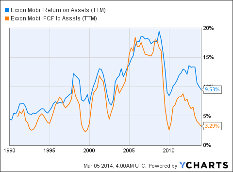 XOM Return on Assets (<a href='http://seekingalpha.com/symbol/TTM' title='Tata Motors Limited'>TTM</a>) Chart