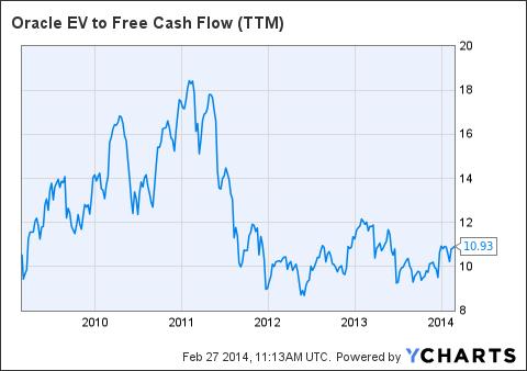 ORCL EV to Free Cash Flow (NYSE:<a href='http://seekingalpha.com/symbol/TTM' title='Tata Motors Limited'>TTM</a>) Chart