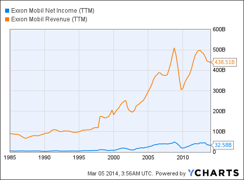 XOM Net Income (NYSE:<a href='http://seekingalpha.com/symbol/TTM' title='Tata Motors Limited'>TTM</a>) Chart