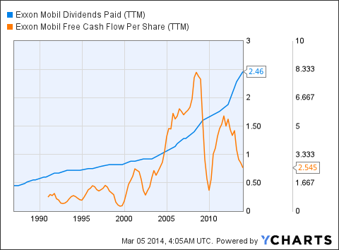 XOM Dividends Paid (<a href='http://seekingalpha.com/symbol/TTM' title='Tata Motors Limited'>TTM</a>) Chart