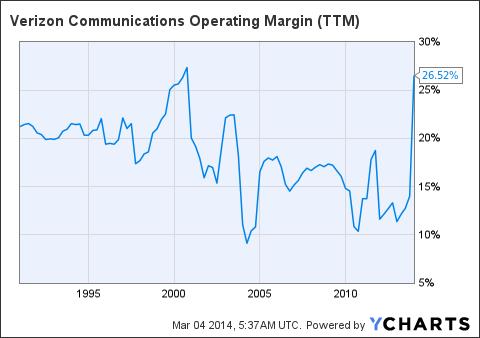 VZ Operating Margin Chart
