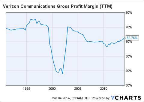VZ Gross Profit Margin Chart