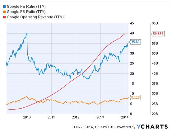 GOOG PE Ratio (<a href='http://seekingalpha.com/symbol/TTM' title='Tata Motors Limited'>TTM</a>) Chart