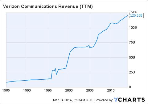 VZ Revenue Chart