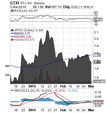 https://staticseekingalpha.a.ssl.fastly.net/uploads/2014/3/4/saupload_gtxi_chart2.png