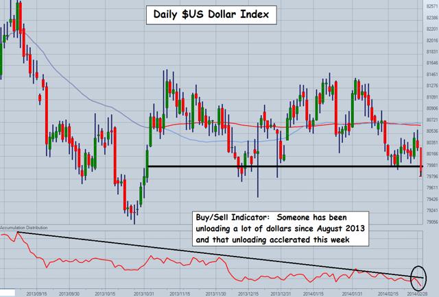 The US Dollar Index