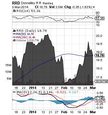 https://staticseekingalpha.a.ssl.fastly.net/uploads/2014/3/4/saupload_rrd_chart.png