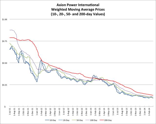 2.22.14 AXPW Price