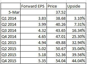 4 quarters of forward earnings times 10.1 forward P/E