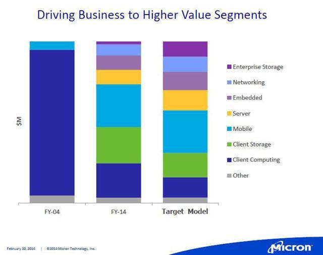 Micron Revenue Segments