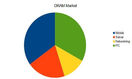 DRAM market