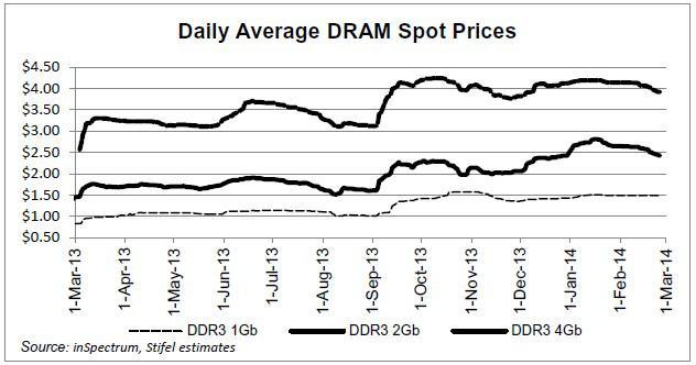 Daily Average DRAM Spot