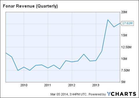 FONR Revenue (Quarterly) Chart