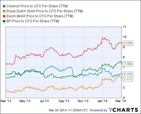 CVX Price to CFO Per Share (<a href=