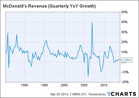 MCD Revenue (Quarterly YoY Growth) Chart