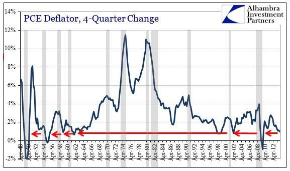 ABOOK Mar 2014 GDP Inv PCE Deflator History