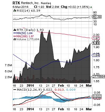 https://staticseekingalpha.a.ssl.fastly.net/uploads/2014/3/5/saupload_rtk_chart.png