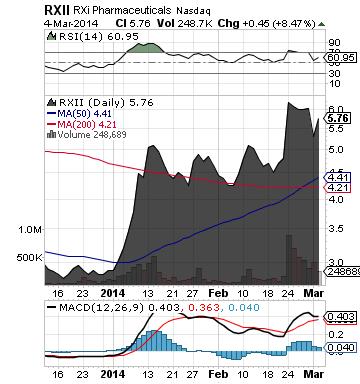 https://staticseekingalpha.a.ssl.fastly.net/uploads/2014/3/5/saupload_rxii_chart.png