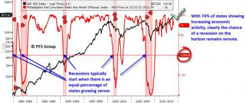 recessions typically start