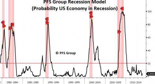 pfs group recession probability model