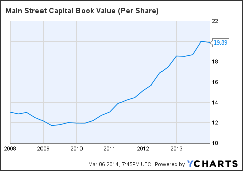 MAIN Book Value (Per Share) Chart
